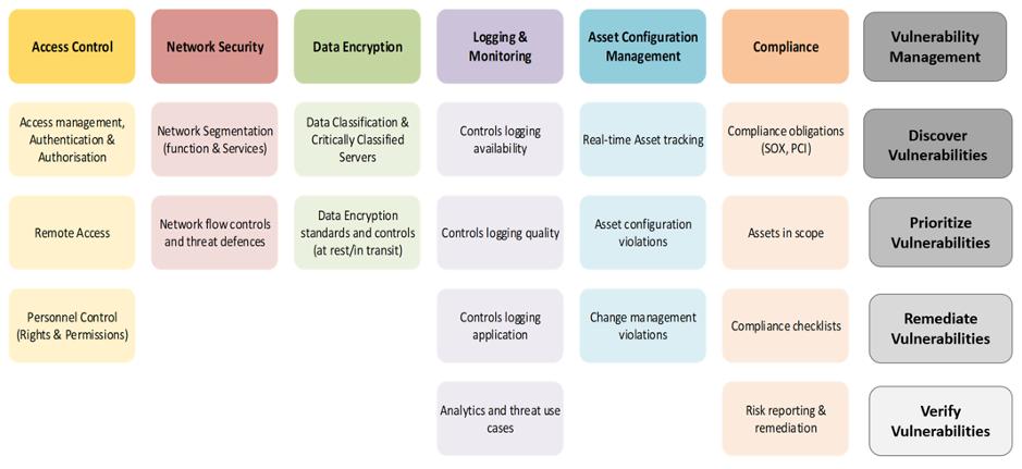 Compliance in Cloud